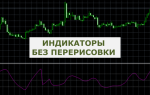 Индикаторы без перерисовки для бинарных опционов
