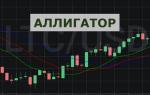 Аллигатор – стратегия в бинарных опционах