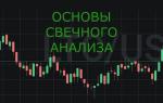 Свечной анализ в торговле бинарными опционами