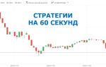Торговые стратегии для бинарных опционов на 60 секунд