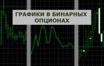 Графики в бинарных опционах