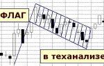 Значение и торговля флага в техническом анализе