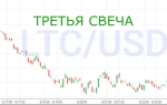 Стратегия Третья свеча для торговли бинарными опционами