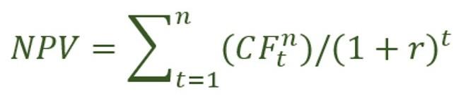 Формула рентабельности инвестированного капитала
