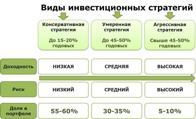 Разновидности стратегий инвестирования