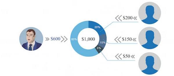Схема инвестиций в Памм-счета