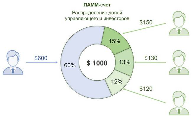 Схема инвестиций в ПАММ-счет