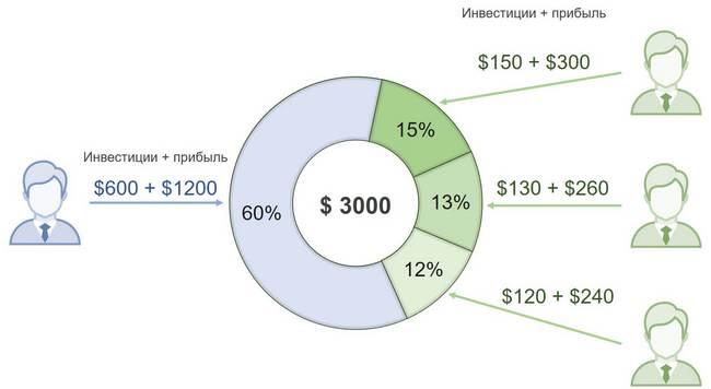Распределение прибыли при ПАММ-инвестирования