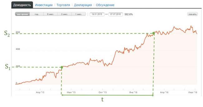 График доходности ПАММ-счета