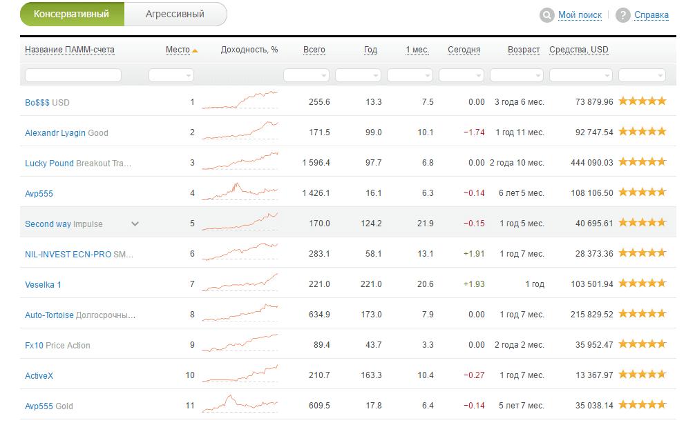 ПАММ-рейтинг Альпари