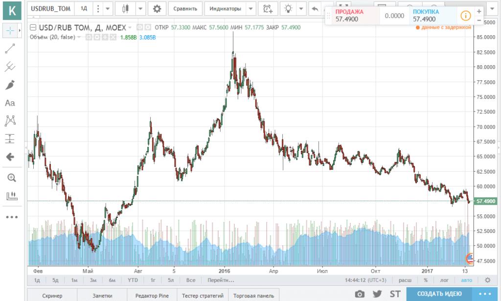 График котировок на Tradingview