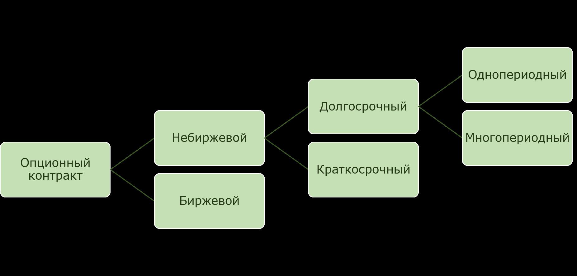 Разновидности опционных контрактов