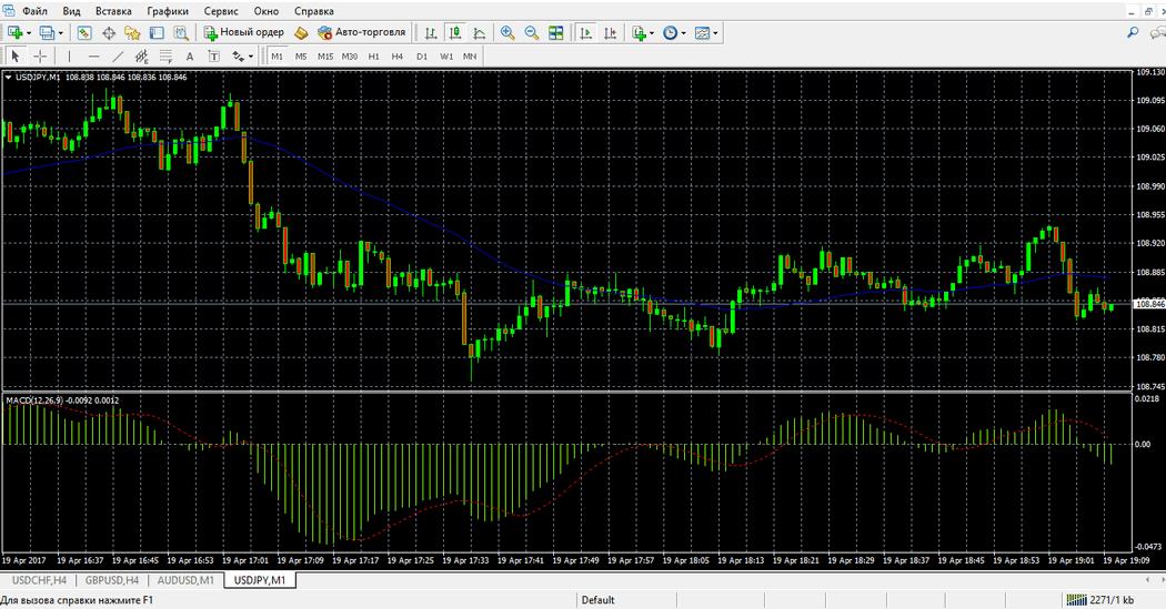 Ценовой график с индикаторами