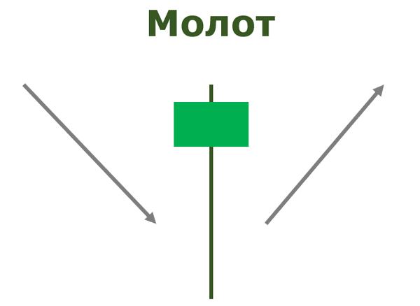 Фигура молот