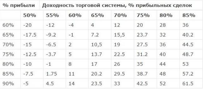 Таблица прибыльности для бинарных опционах