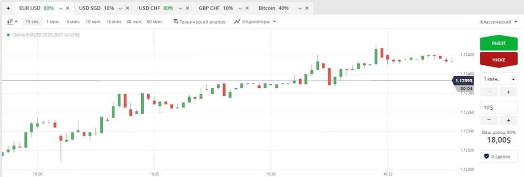 Торговая платформа Olymp Trade