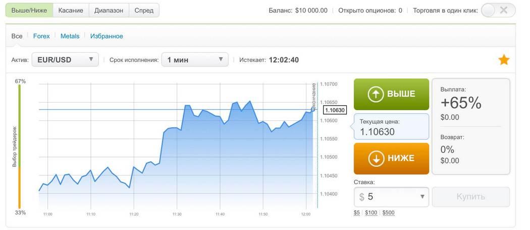 Торговая платформа Binary Trader от Альпари