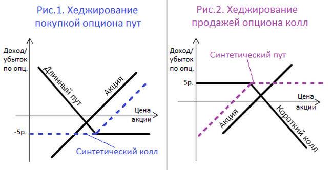 Графики по хеджированию опционами