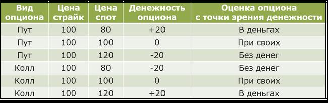 Таблица денежности опционов