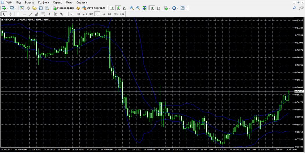 Торговый график актива USD/CHF в MT4 с индикатором Полосы Боллинджера