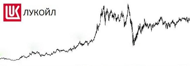 График котировок акций Лукойла