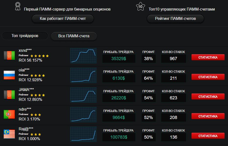 Рейтинг управляющих ПАММ-счетов на LOTTMARKET.COM
