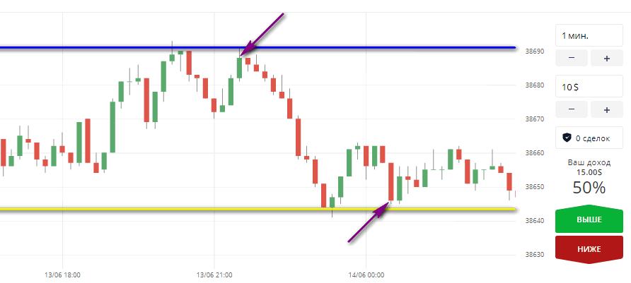 Точки входа в рынок на основе линий поддержки и сопротивления