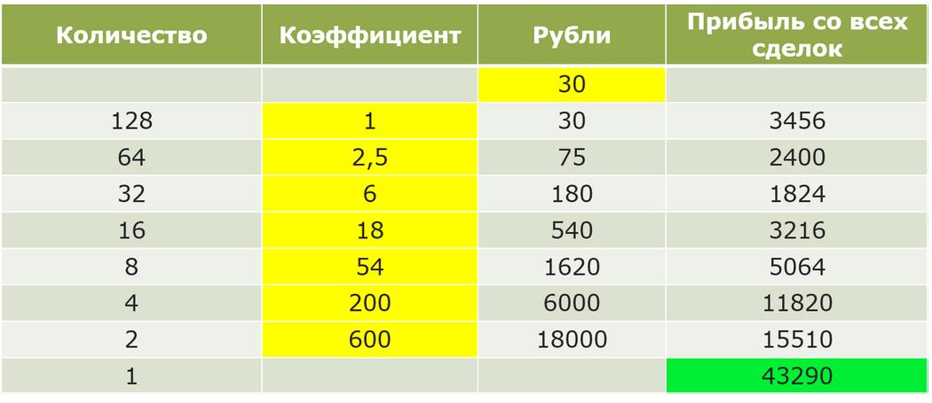 Таблица Трейдера с Рублевки