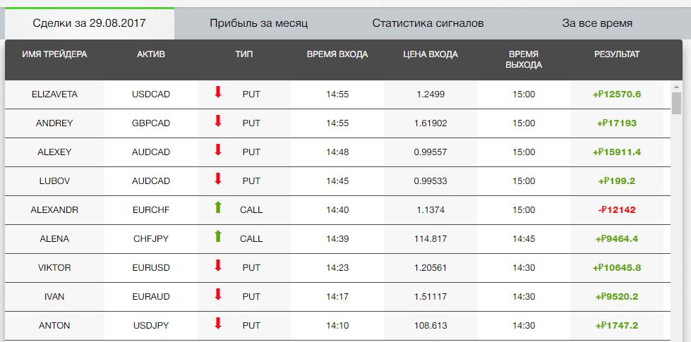 Таблица с результатами пользователей Free Signals