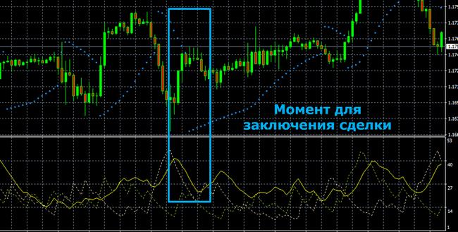 Стратегия на основе Parabolic SAR и ADX