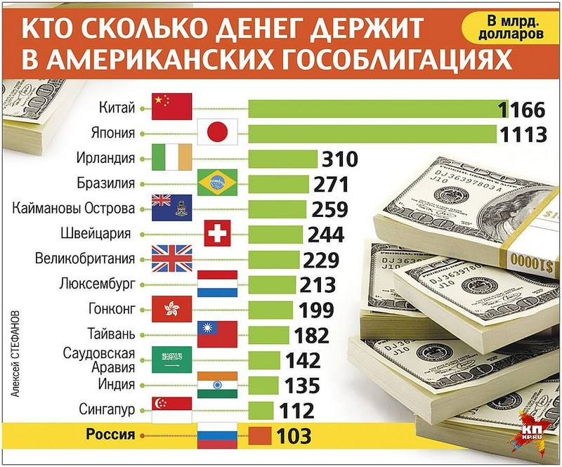 Количество гособлигаций США по странам