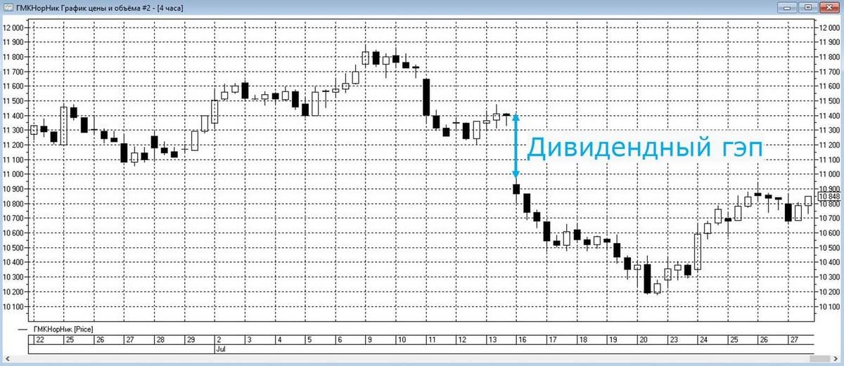 Торговый график акций Норильского никеля