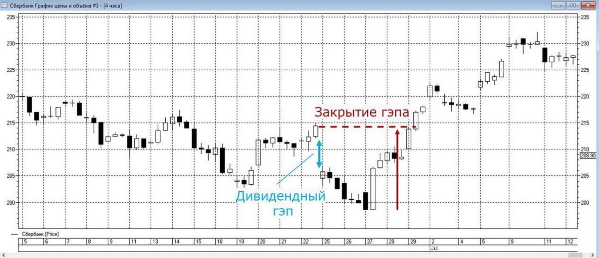Участок торгового графика акций Сбербанка с закрытием дивидендного гэпа