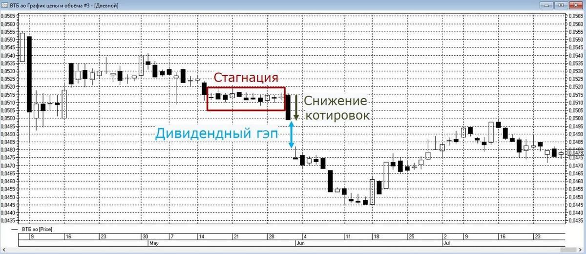График котировок акций ВТБ