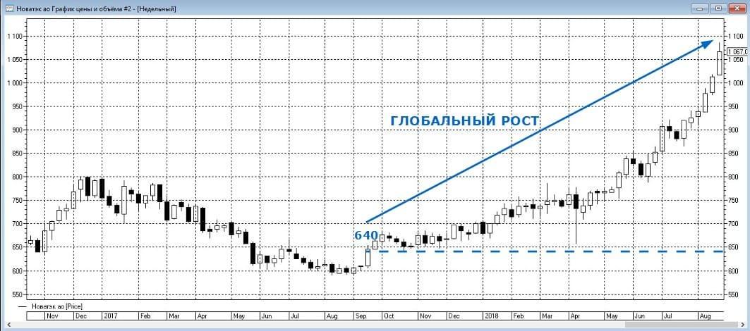 Пример неудачного открытия короткой позиции на графике акций Новотэка