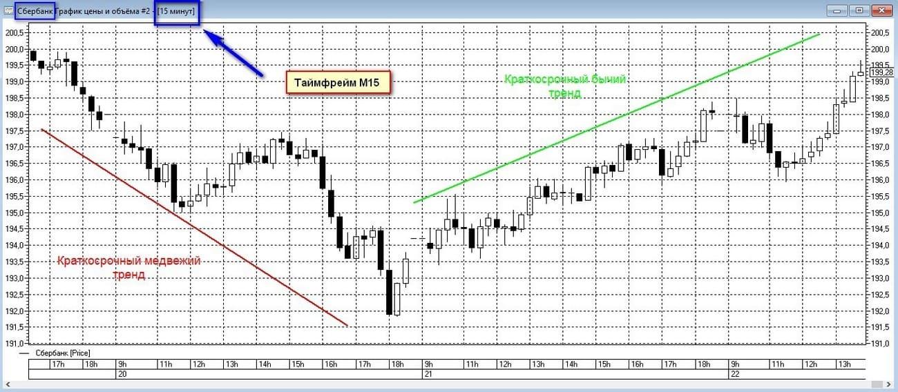 Краткосрочные тренды на графике акций Сбербанка