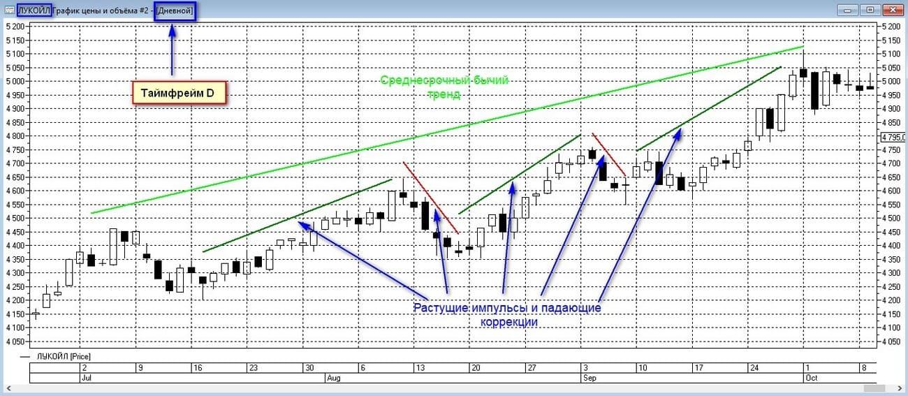 Среднесрочный тренд на графике Лукойла