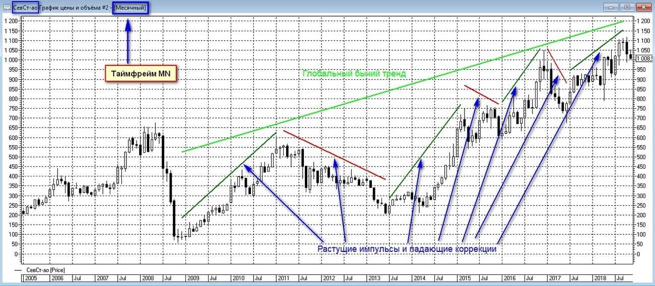 Глобальный бычий тренд на графике акций Северстали