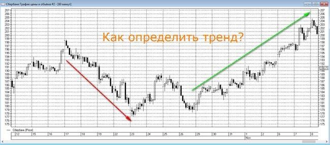 Тренды на графике