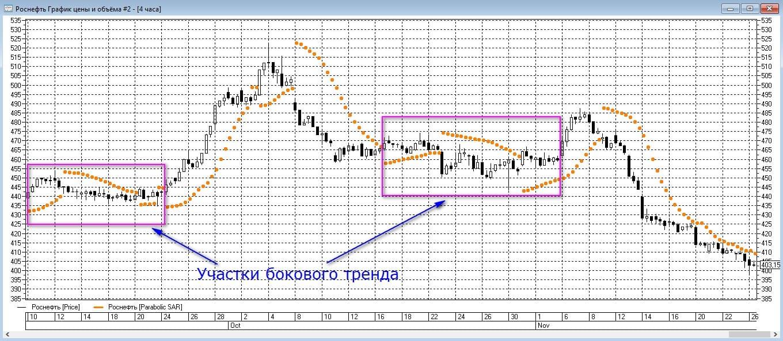 Применение индикатора Сигналы от индикатора Parabolic SAR на примере графика акций ПАО Роснефть