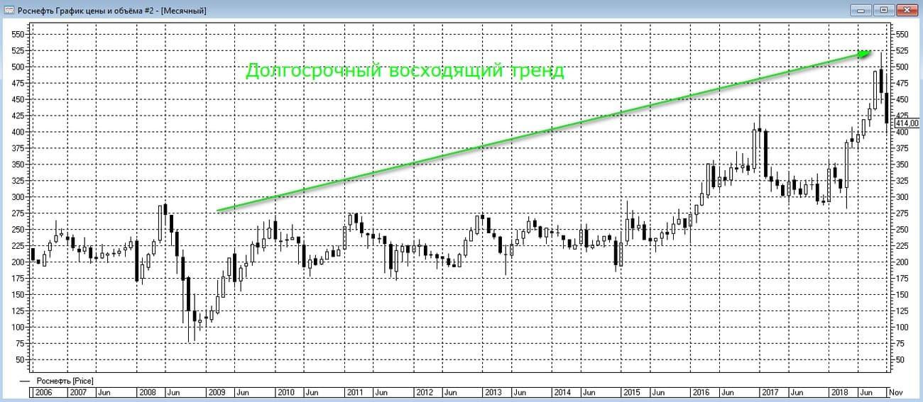 Анализ графика акций Роснефти на месячных таймфреймах