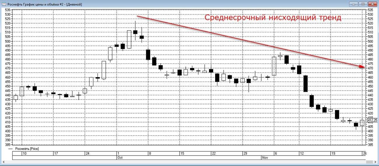 Анализ графика акций Роснефти на дневных таймфреймах
