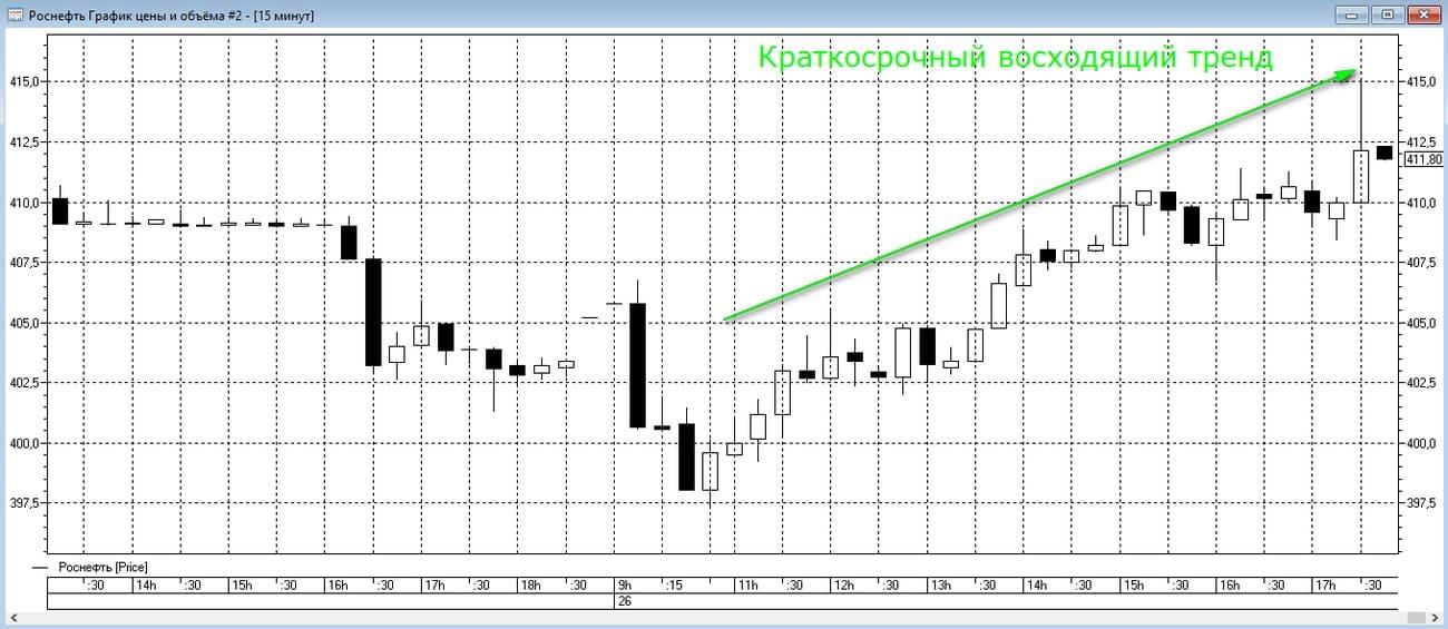 Анализ графика акций Роснефти на 15-минутных таймфреймах