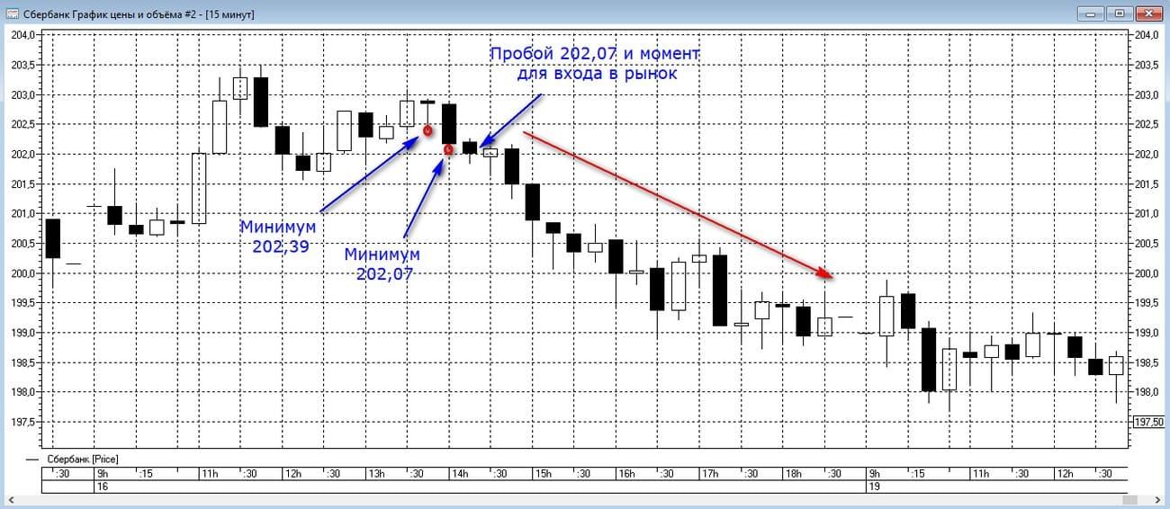 Пример торговли по тренду внутри дня
