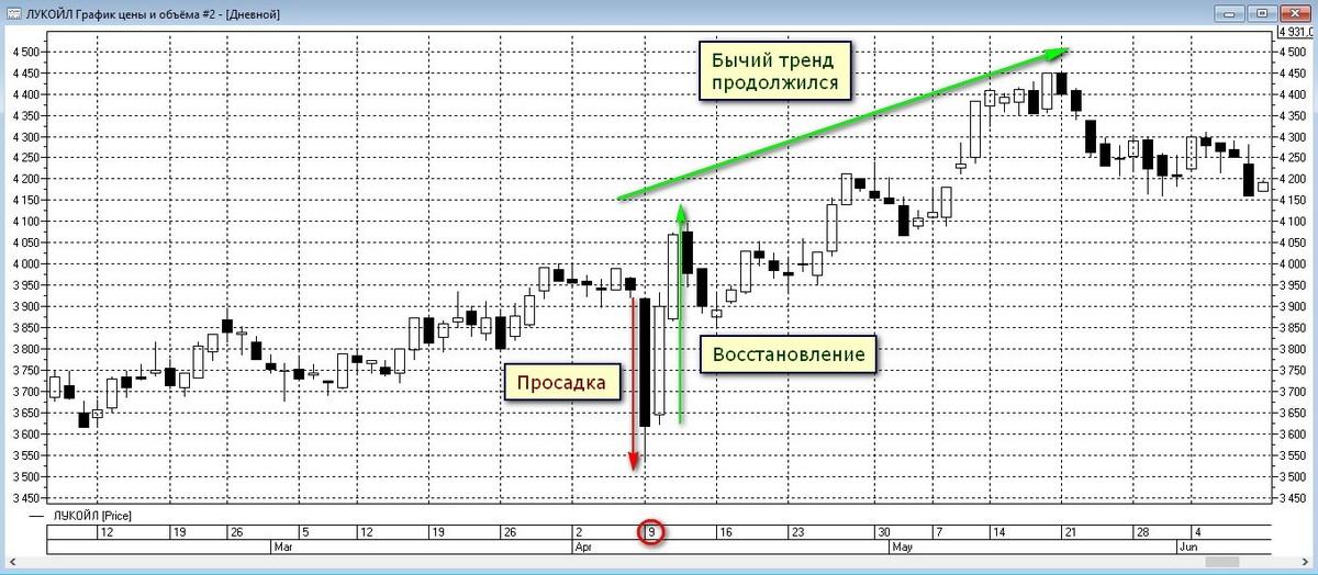 Просадка и восстановление акций Лукойла на графике