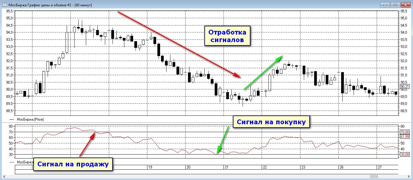 Торговые сигналы от RSI