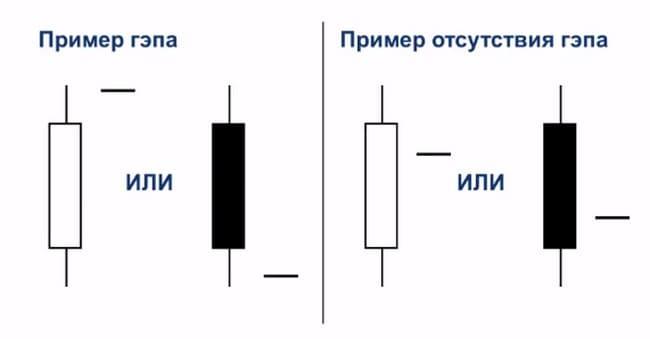 Примеры гэпов и их отсутствия