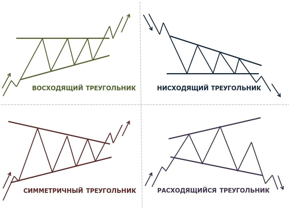 4 вида треугольников в техническом анализе