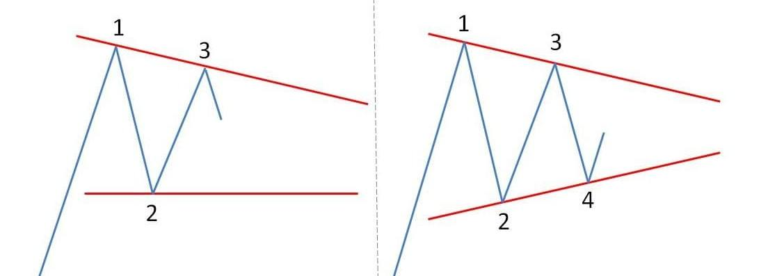 Как строить фигуру треугольник в теханализе