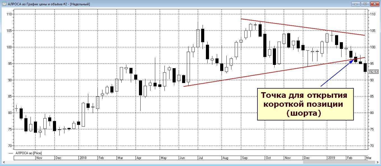 Реализация треугольника на графике акций Алроса